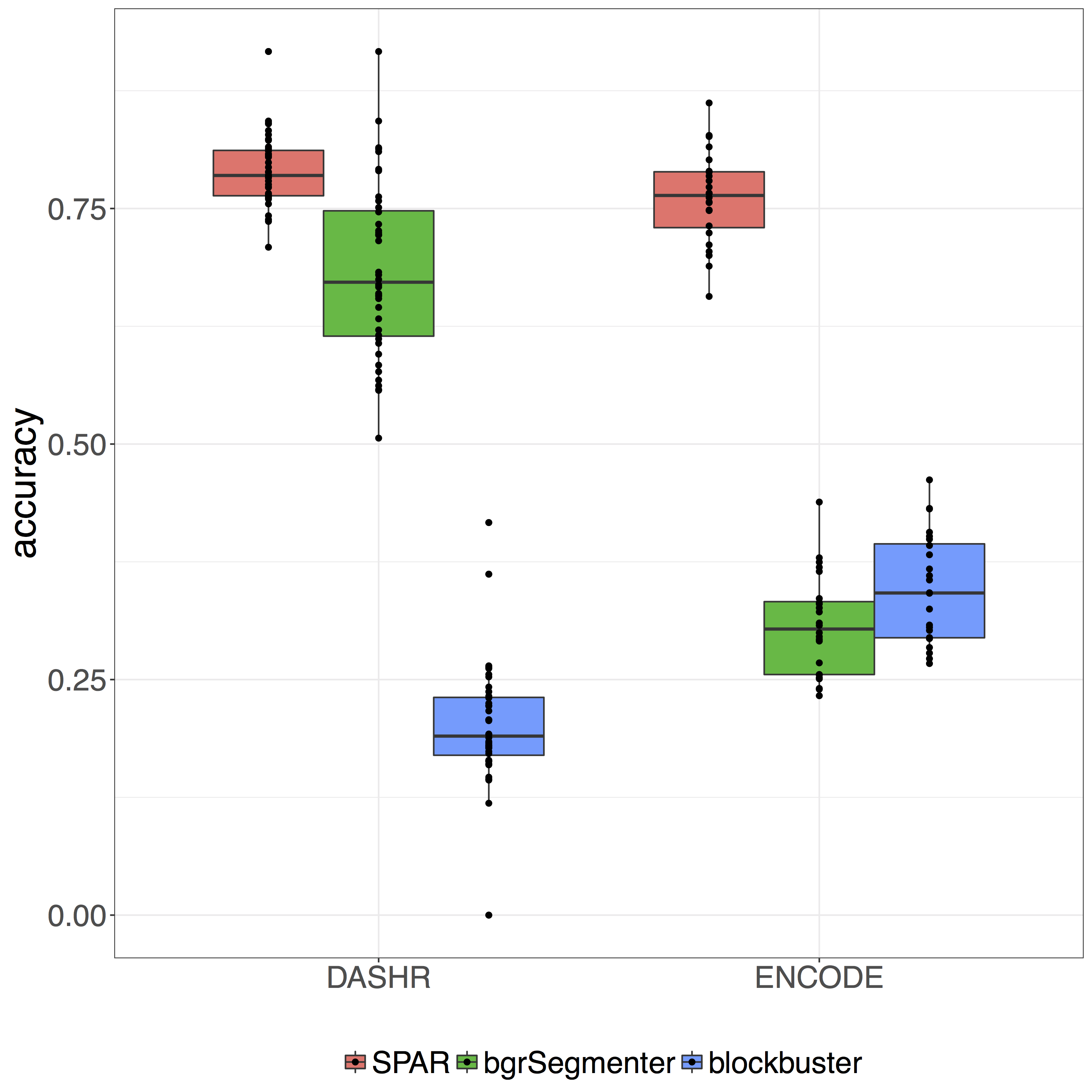 SPAR small RNA/miRNA detection accuracy on ENCODE and DASHR datasets